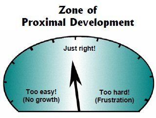 Highcliffe learning hub lev vergotsky was a prominent psychologist who developed the theory of the zone of proximal development it states that if a task is too easy a student will ccuart Image collections